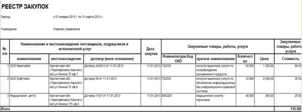 Как формируется реестр закупок в бюджетном учреждении